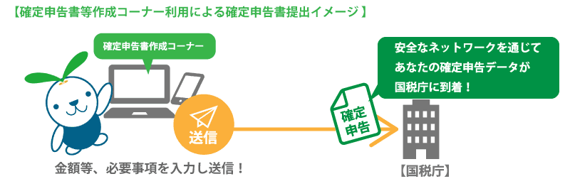 作成 の コーナー 等 確定 申告 ホームページ 書 国税庁